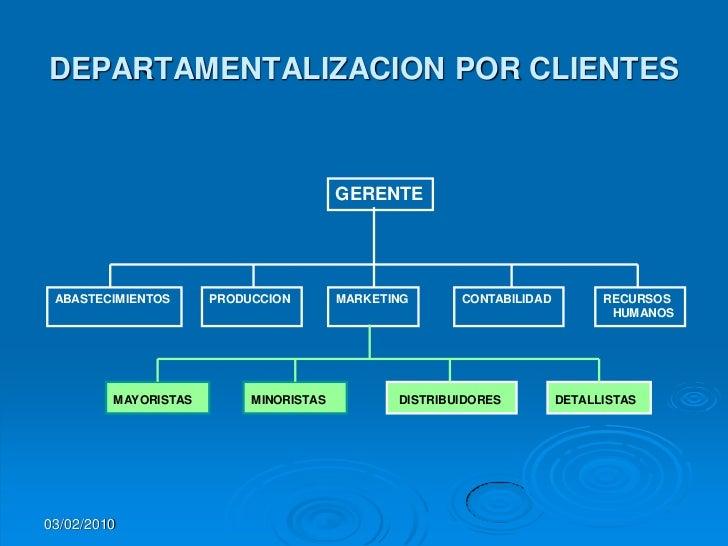 Estructura Por Clientes Por Clientes Gerente