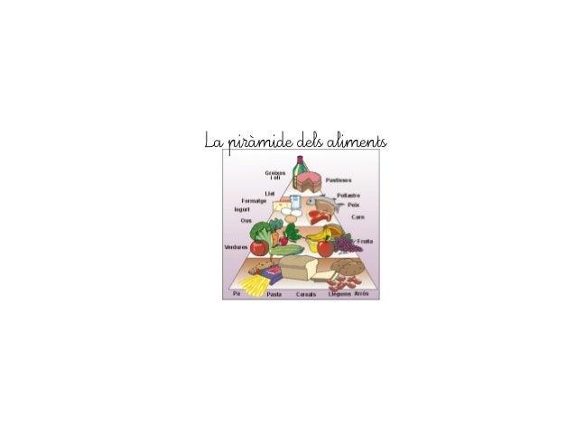 La piràmide dels aliments