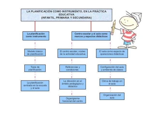 LA PLANIFICACIÓN COMO INSTRUMENTO, EN LA PRÁCTICA                        EDUCATIVA            (INFANTIL, PRIMARIA Y SECUND...