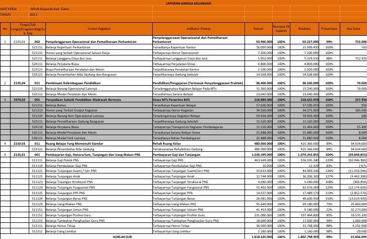 LAPORAN KINERJA KEUANGANUNIT KERJA         : MTsN Maparah Kab. CiamsTAHUN              :2011              Fungsi/Sub      ...