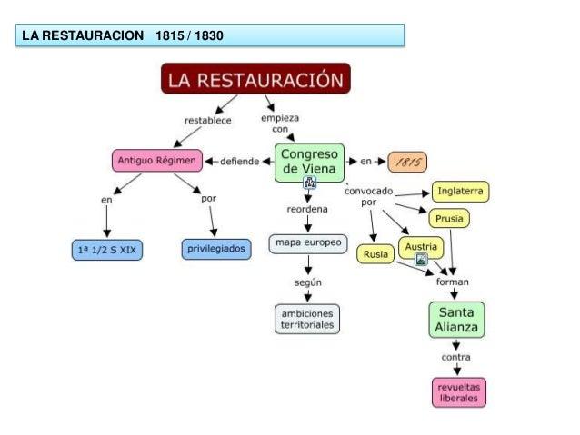 LA RESTAURACION 1815 / 1830