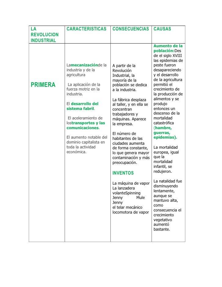 LA           CARACTERISTICAS          CONSECUENCIAS CAUSASREVOLUCIONINDUSTRIAL                                            ...