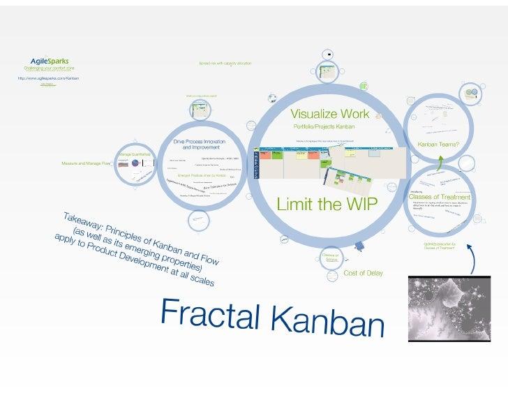 Fractal Kanban - Large Scale Product Development
