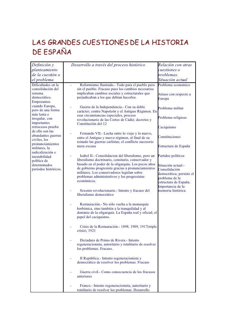 LAS GRANDES CUESTIONES DE LA HISTORIA DE ESPAÑA Definición y           Desarrollo a través del proceso histórico          ...