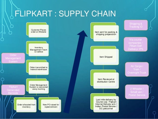 dream beauty case study supply chain management Supply chain management in healthcare should ensure complete end- we have used malaysia as a reference to study the health care supply chain practices followed in.