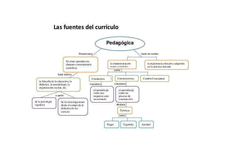Las fuentes del currículo                                                                     Pedagógica                  ...