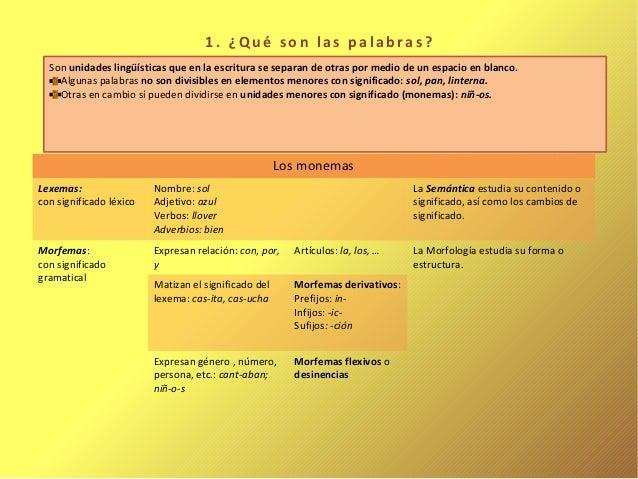 1. ¿Qué son las palabras?  Son unidades lingüísticas que en la escritura se separan de otras por medio de un espacio en bl...