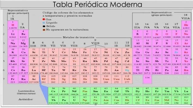 Tabla periodica desarrollo propiedades generales y las tendencias dentro de un grupo o un periodo se pueden predecir con bastante exactitud las propiedades de cualquier elemento urtaz Gallery