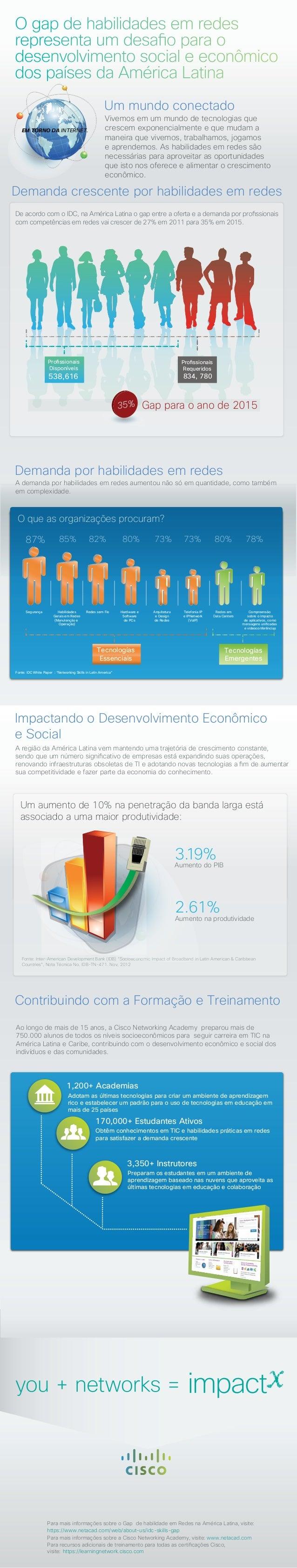 O que as organizações procuram?De acordo com o IDC, na América Latina o gap entre a oferta e a demanda por profissionaisco...