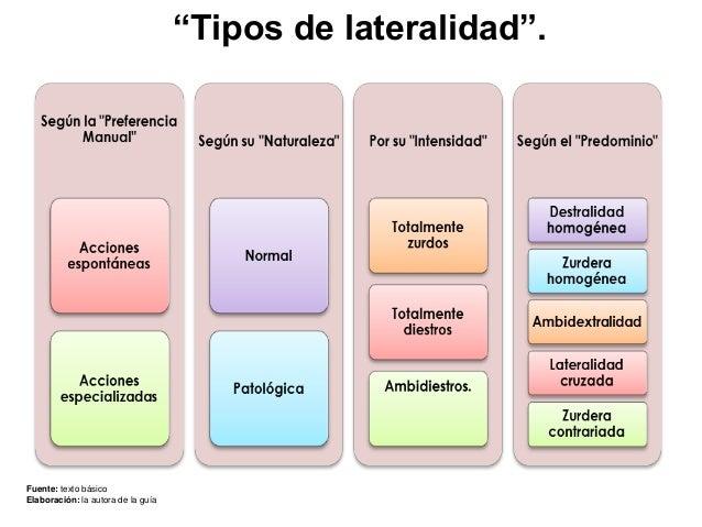 Lateralidad 3 for Tipos de tresillos
