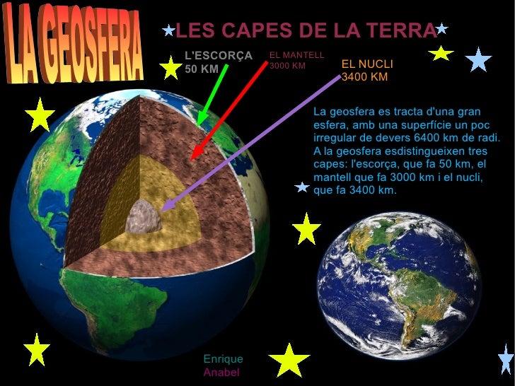LES CAPES DE LA TERRA L'ESCORÇA 50 KM EL MANTELL  3000 KM EL NUCLI 3400 KM La geosfera es tracta d'una gran esfera, amb un...