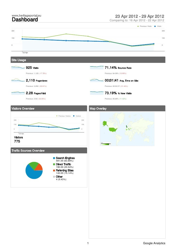 Heritage Portal Website Latest google analytics_report