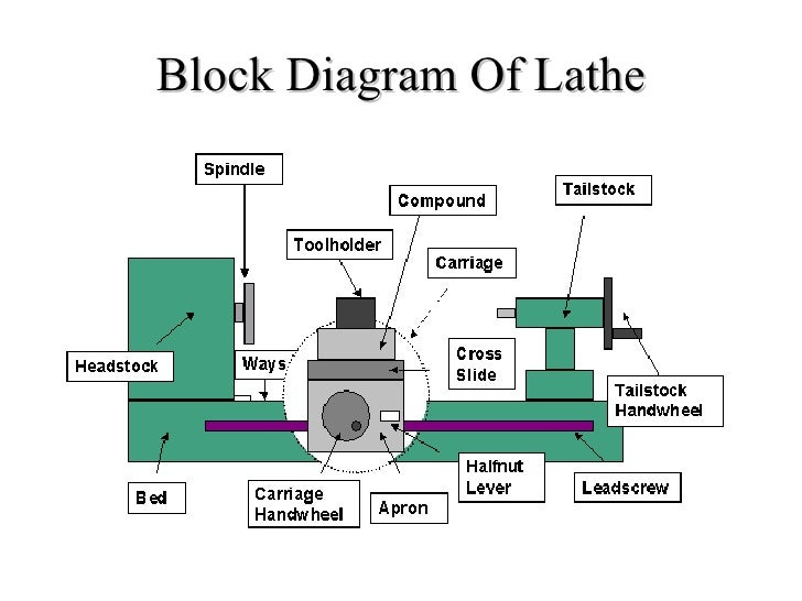 south bend 9 lathe wiring diagram with Lathe Tailstock Diagram on Wiring Diagram For Conversion Vans In Tv as well 3 Phase Reversing Drum Switch Wiring Diagram besides Cl c3 a9  c3 a0  c5 93il furthermore Feeler Lathe Hardinge Wiring Diagram moreover Lathe Wiring Diagram.