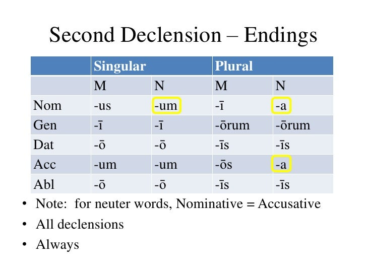 declension second declension Latin declension is the patterns according to which latin words are declined, or have their endings altered to show grammatical case and gender nouns.