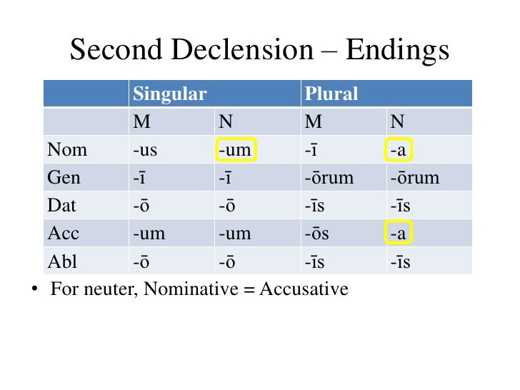 Declension Second Declension
