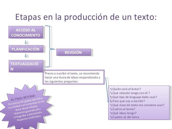 Etapas en la producción de un texto: ACCESO AL CONOCIMIENTO PLANIFICACIÓN   TEXTUALIZACIÓN   REVISIÓN   <ul><li>¿Quién ser...