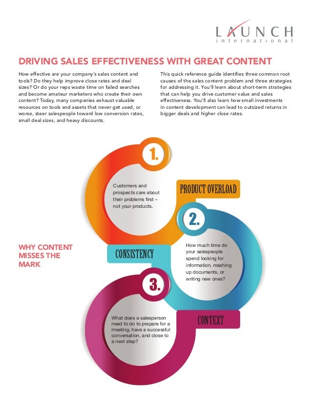 Driving Sales Effectiveness with Great Content Quick Reference Guide