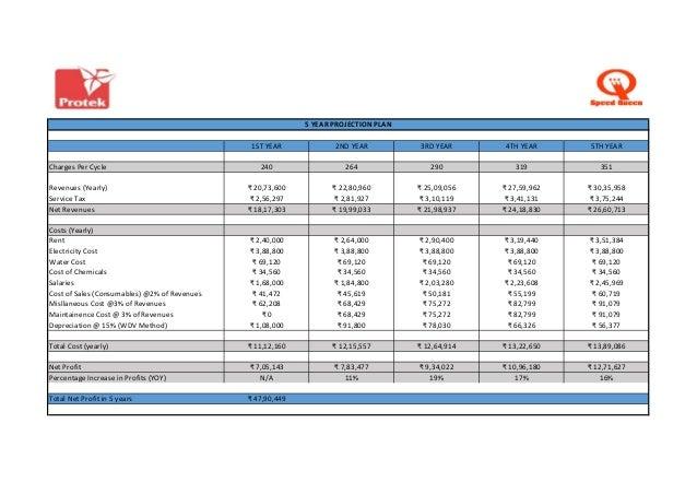 Laundromat business plan sample