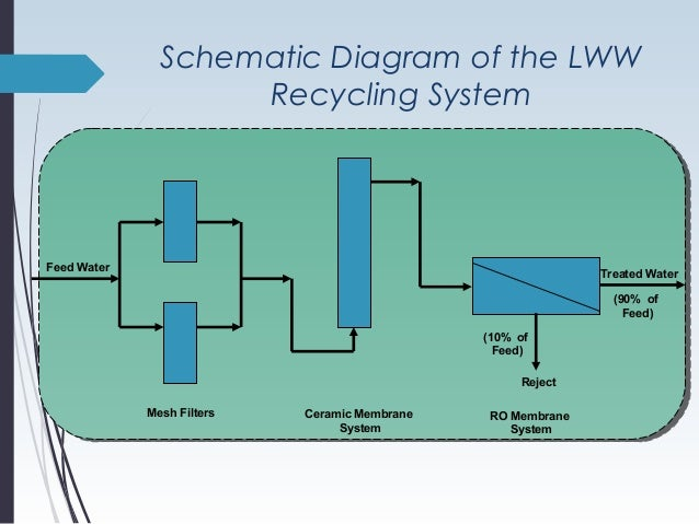 90 Recycling Of Laundry Wastewater Through Membranes