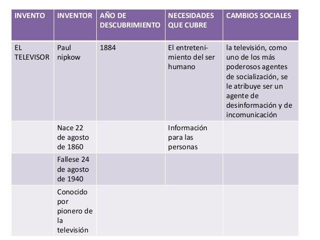 INVENTO INVENTOR AÑO DE DESCUBRIMIENTO NECESIDADES QUE CUBRE CAMBIOS SOCIALES EL TELEVISOR Paul nipkow 1884 El entreteni- ...