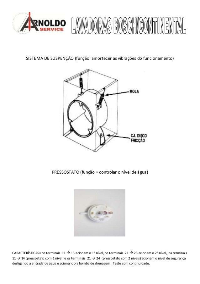 SISTEMA DE SUSPENÇÃO (função: amortecer as vibrações do funcionamento)                         PRESSOSTATO (função = contr...