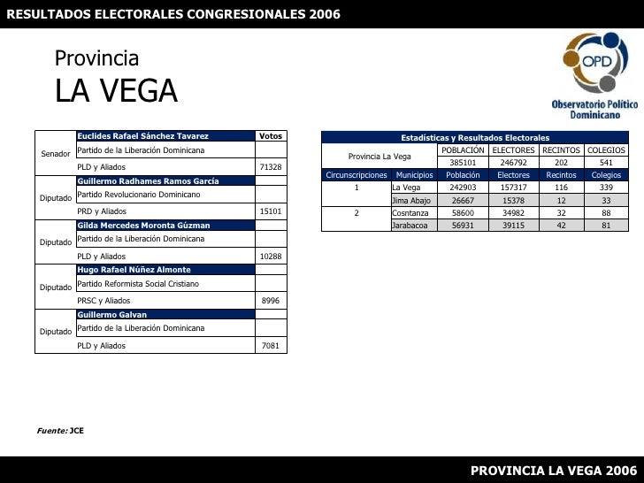 RESULTADOS ELECTORALES CONGRESIONALES 2006<br />ProvinciaLA VEGA<br />Fuente: JCE<br />PROVINCIA LA VEGA 2006<br />