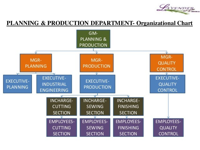 fashion industry organizational structure Emerging trends in organizational development by  changes in structure of work, increase diversity in the work force, shifting age  their industry the wall.