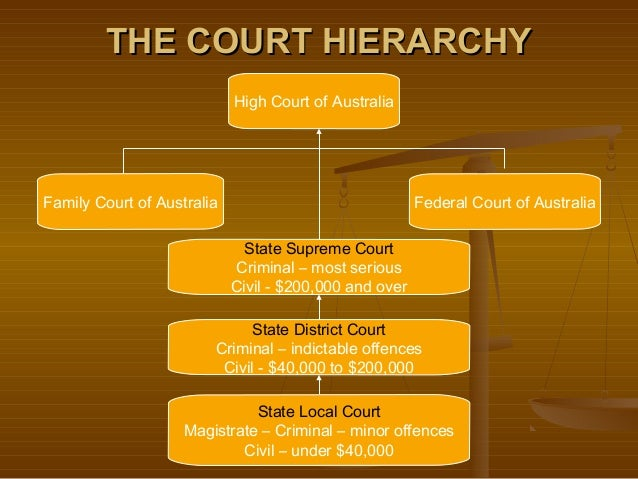 an introduction to the australian judiciary system This in turn would strengthen public confidence in the legitimacy of the australian criminal justice system introduction it in a way that no other system does trial by jury is and is seen to be a system better adapted rights and the australian high court', (1986) 4 law in.