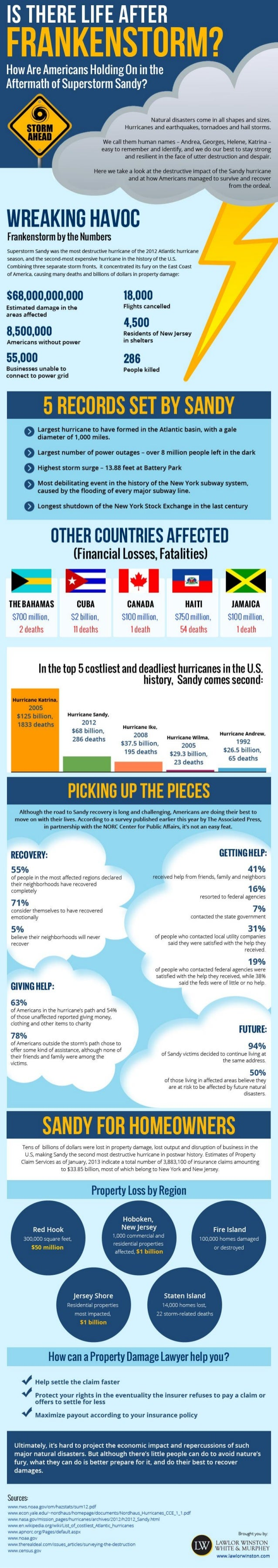 Is There Life After Frankenstorm?