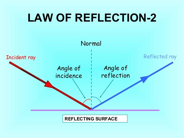 law 421team reflection Compare and contrast common law contracts and the ucc article 2 with your team  week 2 reflection team b law/421 july 16 law 421team reflection.