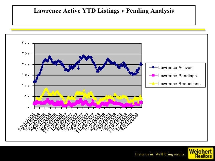 Lawrence Active Ytd Listings Vs. Pending