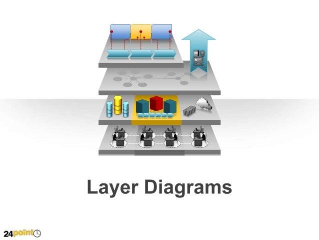 Layer Diagrams  Insert text Insert text  Insert text