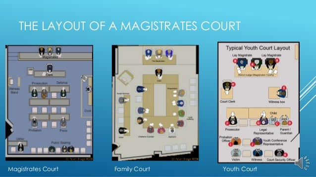Lay Magistrates Powerpoint