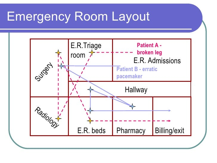 Layout for X ray room floor plan