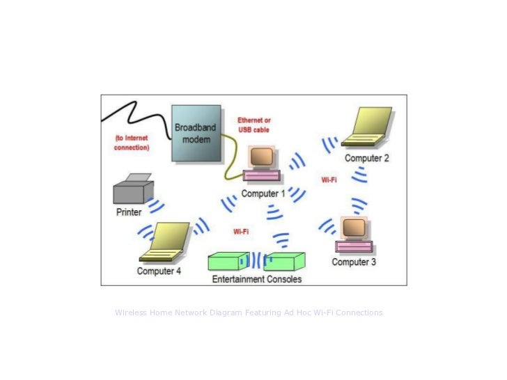 Secure Home Network Design