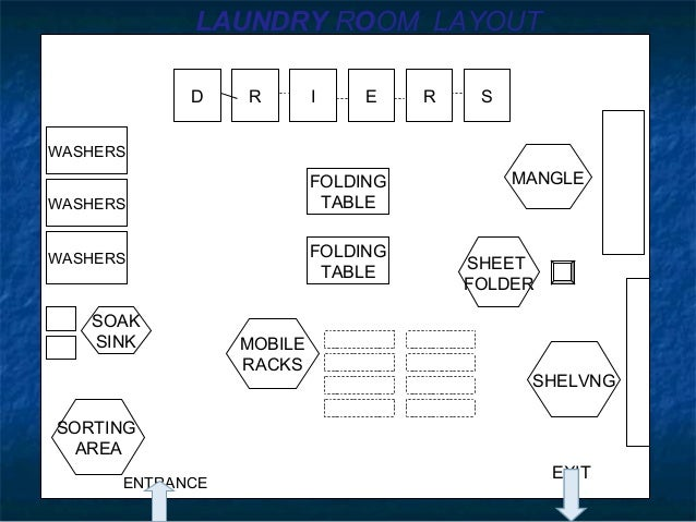 Layout of housekeeping dept with explanation for Hotel laundry room layout