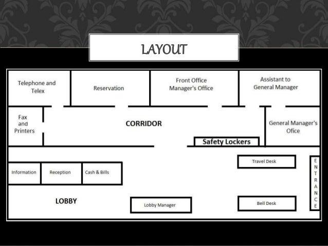 LayoutOfFrontOfficeVariousSectionsOfFo