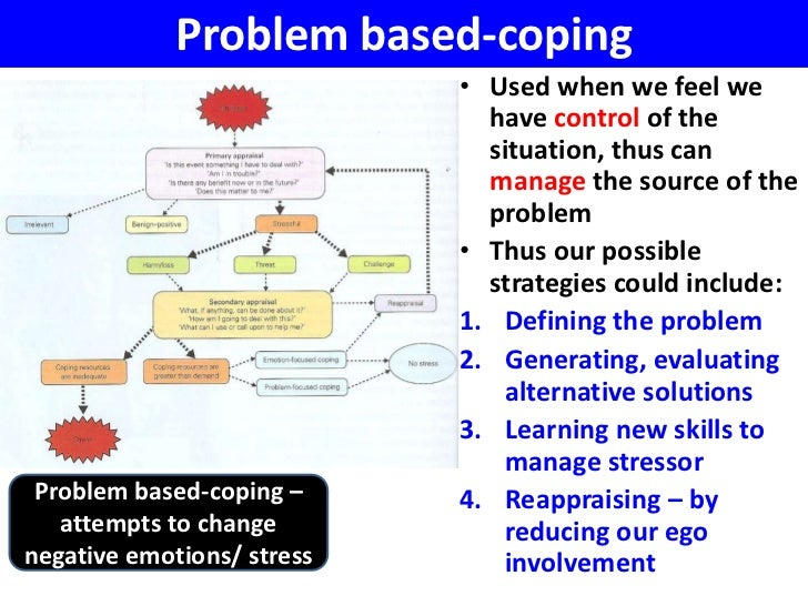 cognitive transactional theory applied to stress situation Start studying leadership chapter 5  the human assets approach to top-level leadership is applied  according to cognitive resource theory, under high stress.