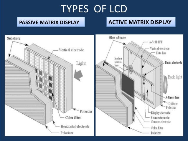 technologies behind liquid crystal display What are liquid crystal displays the various types of liquid crystal display technologies unit positioned directly behind the rear glass of the.