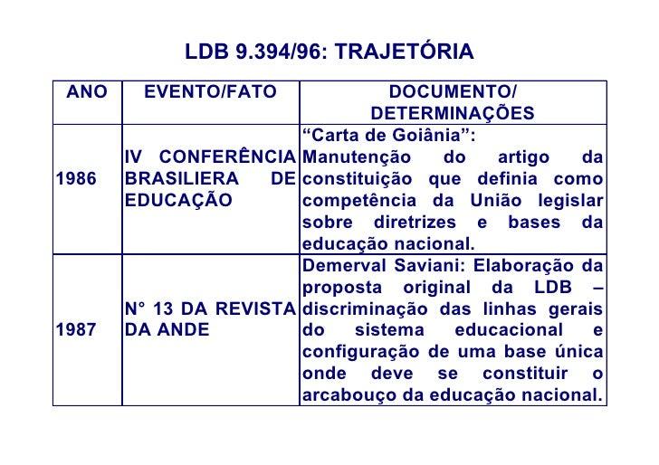 LDB 9.394/96: TRAJETÓRIA  ANO    EVENTO/FATO               DOCUMENTO/                                 DETERMINAÇÕES       ...