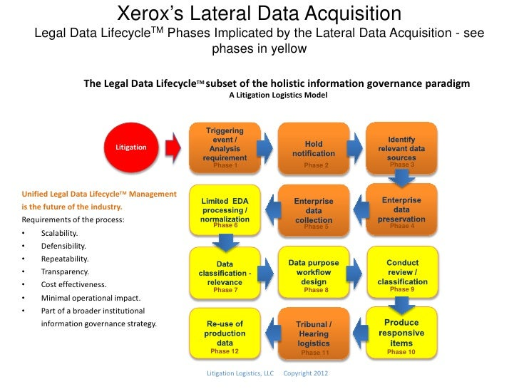 Xerox's Lateral Data Acquisition   Legal Data LifecycleTM Phases Implicated by the Lateral Data Acquisition - see         ...
