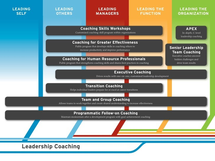 Leader Development Roadmap By Ccl