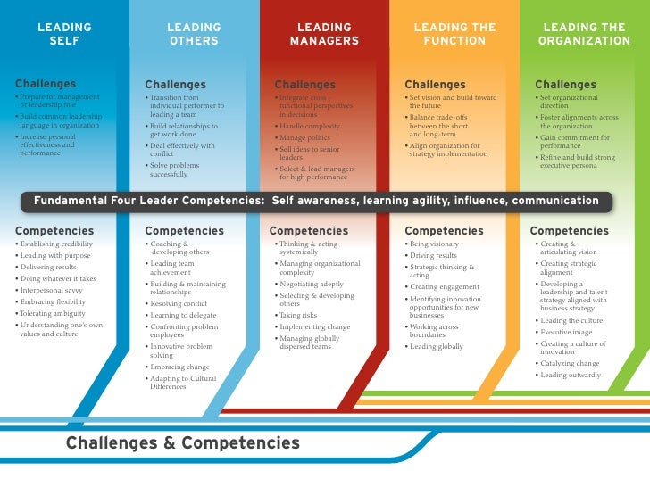 Training Road Map Template - Leadership roadmap template