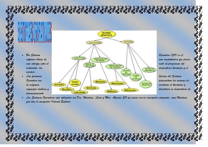 1758315489585<br />Un Sistema Operativo (SO) es el software básico de una computadora que provee una interfaz entre el res...