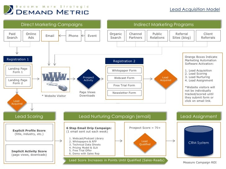 Lead Acquisition Model         Direct Marketing Campaigns                                                         Indirect...