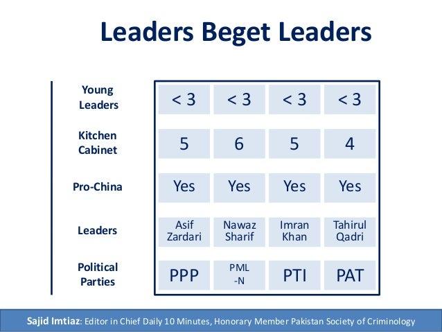 Political Parties PTI PATPPP PML -N Young Leaders 7+ 5+10+ 15+ Leaders Imran Khan Tahirul Qadri Asif Zardari Nawaz Sharif ...