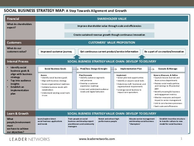 www.leadernetworks.com 1 SOCIAL BUSINESS STRATEGY MAP: A Step Towards Alignment and Growth Financial SHAREHOLDER VALUE Wha...