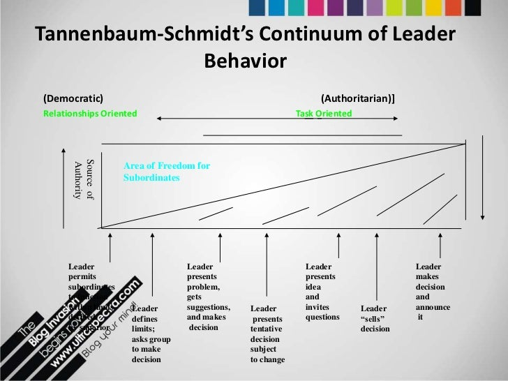 tannnebaum schmidt s continuum of leadership Free college essay tannnebaum & schmidt's continuum of leadership theory (task, followers, and him/herself) review tannenbaum & schmidt's theory and use it to explain why leaders should.