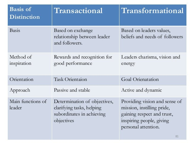 transactional vs transformational Charismatic vs transactional leadership what are the differences charismatic leadership traits and behavioral attributes of a charismatic leader •vision and.