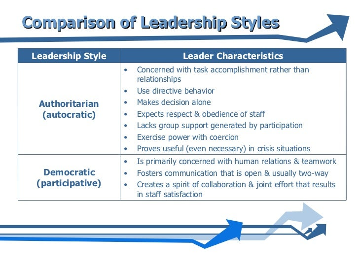 the similarities of leadership styles This article introduces authoritarian, democratic, and laissez-faire leadership styles these three styles of leadership.